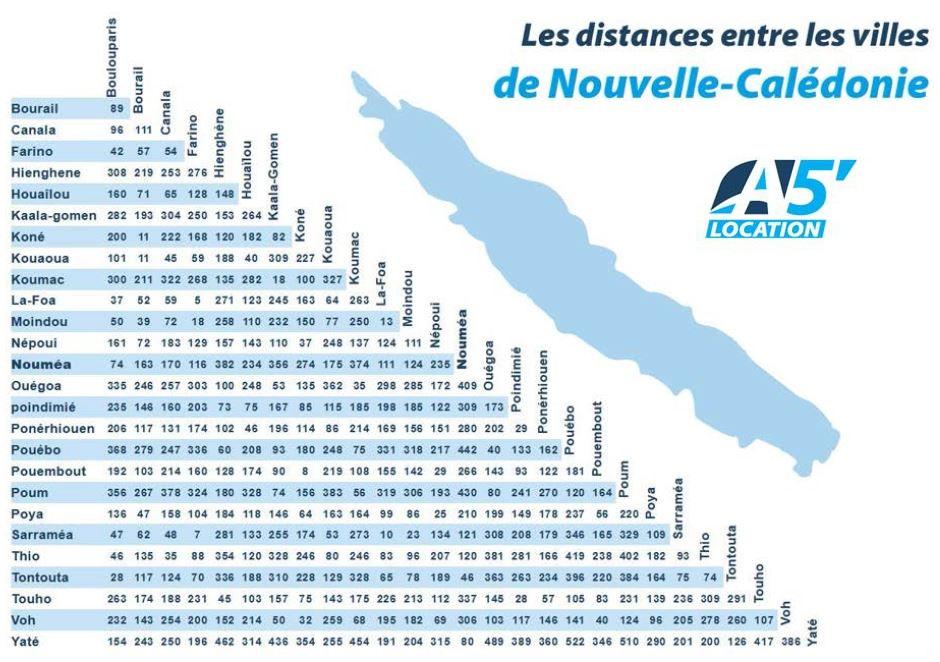 Carte des distances en Nouvelle-Calédonie en kilomètre - LeGuide.nc